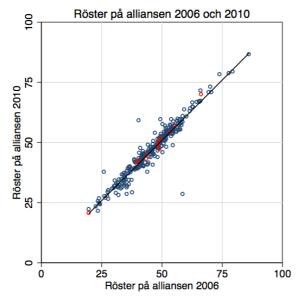 Stöd för alliansen 2006 och 2010 i svenska kommuner. Rödmarkerade kommuner vann på grannyran under mandatperioden.