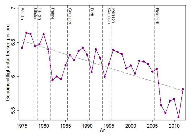 Figur 1. Genomsnittligt antal tecken per ord i regeringsförklaringar 1975-2012.