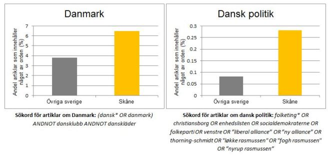 Andel artiklar om Danmark och dansk politik.