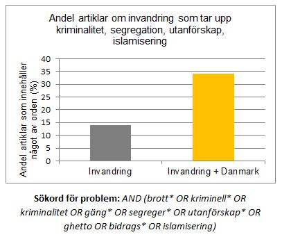 Andel av artiklar om invandring och invandring i dansk kontext med problemperspektiv.