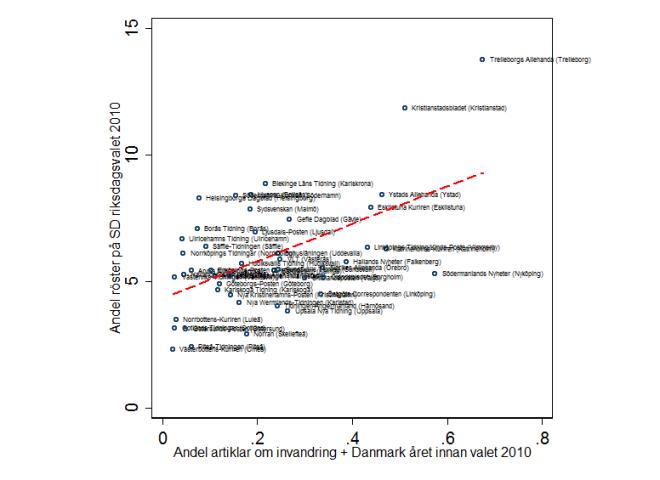 Samband mellan medierapportering om invandring i dansk kontext och stöd för SD 2010.