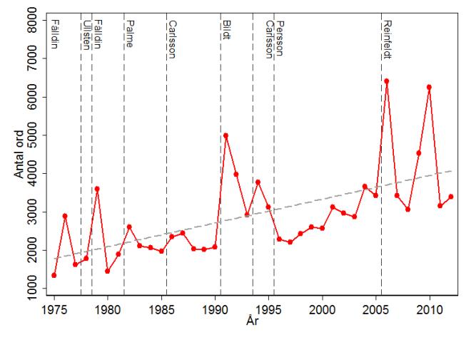 Figur 2. Antal ord i regeringsförklaringarna 1975-2012.