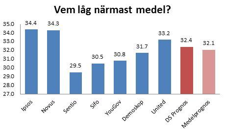 Dagens Samhälles augustiprognos 2013 för t ex S låg närmare medelprognosen är något institut.
