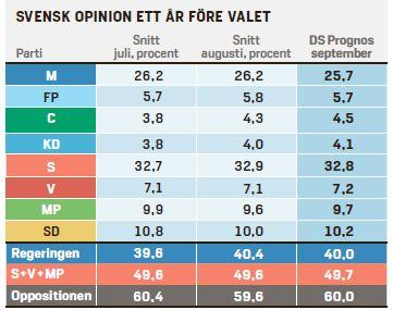 Dagens Samhälles opinionsprognos för september 2013.