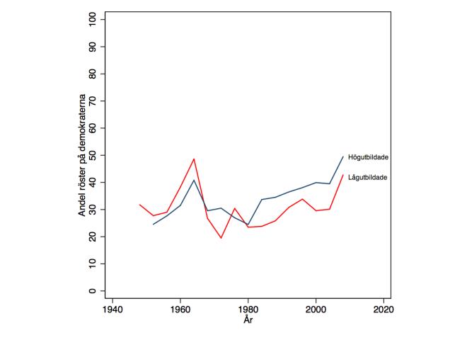 Till skillnad från i Sverige tar vänsteralternativet i USA, det demokratiska partiet, en allt större andel av de högutbildade. Källa: De amerikanska valundersökningarna (NES).