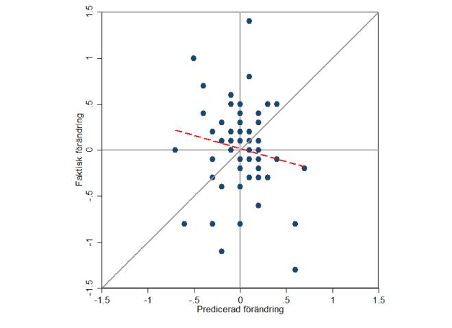 Jämförelse av Dagens Samhälles prognos och det faktiska utfallet.  Den röda streckade linjen är en regressionslinje.