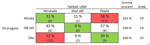 Dagens Samhälles opinionsprognos jämfört med det faktiska utfallet. Siffrorna i parenteser visar antalet fall.