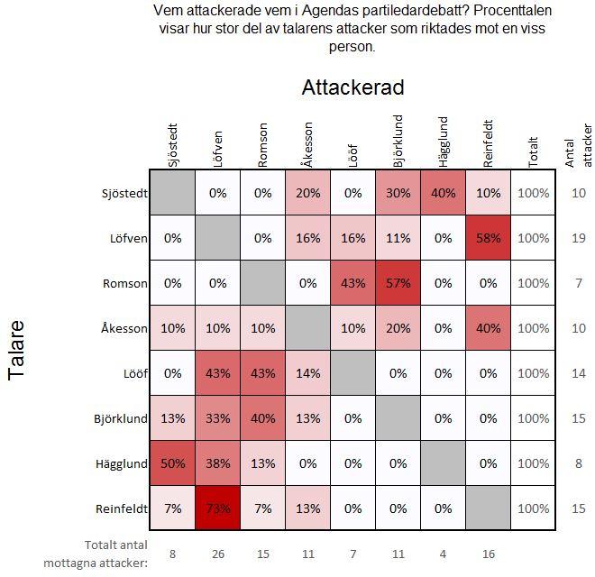 Vem attackerade vem i Agendas partiledardebatt?