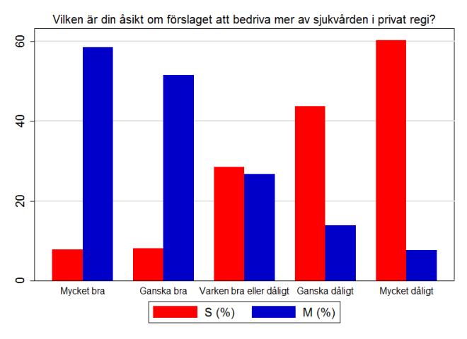 Andel som röstade på S respektive M uppdelat på åsikt till förslaget om mer privat sjukvård. Källa: Valundersökningen 2010.