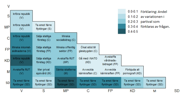 Matris som visar de frågor som bäst skiljer de olika partiernas väljare åt. Mörkare färger indikerar större skillnader. Partibeteckningen inom parantes anger vilket partis väljare som tycker bäst om förslaget.