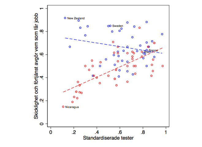 Sambandet mellan hur mycket standardiserade tester används och hur viktigt det bedöms vara med kompetens för att få ett jobb i förvaltningen. Diagrammet är uppdelat på lågrisk- (blå cirklar) och högriskländer (röda cirklar).