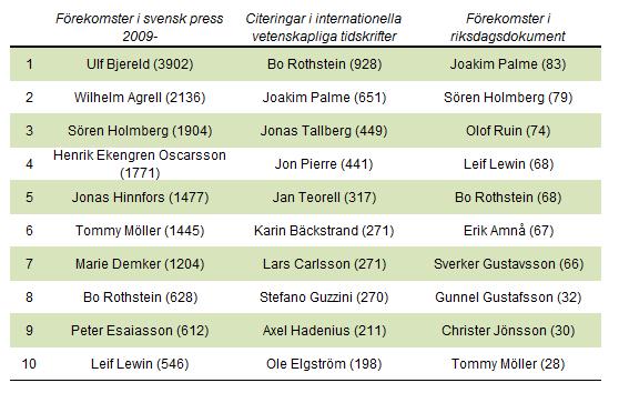 De mest citerade professorerna i statsvetenskap i media, vetenskapliga tidskrifter och i riksdagens dokument.