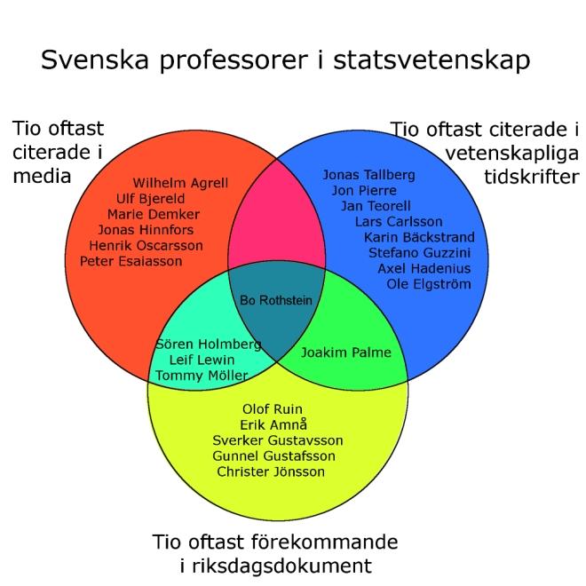 Venndiagram över vilka statsvetarprofessorer som citeras oftast inom de tre olika områdena.