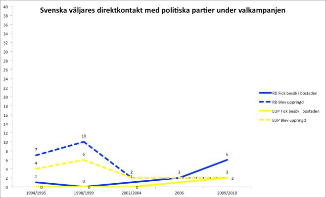 Figur 1 kampanjexp
