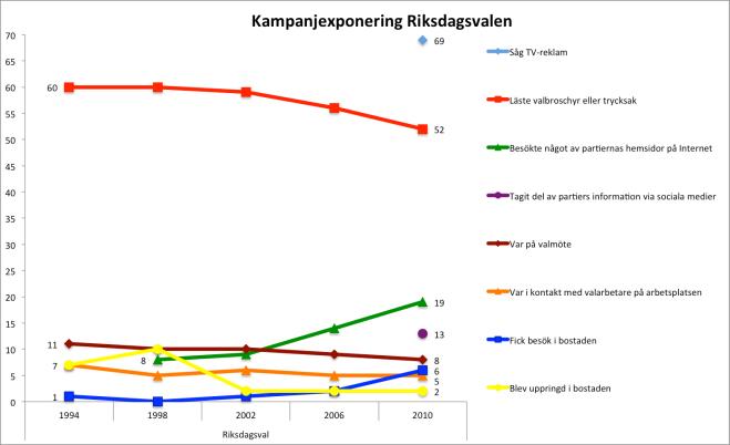 Figur 2 kampanjexp