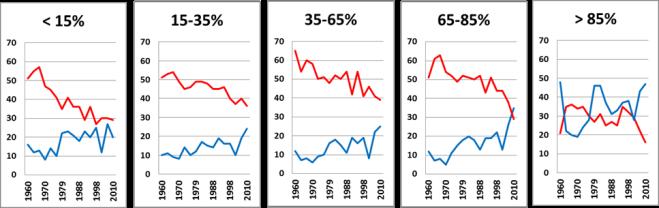 Väljarstöd för Socialdemokraterna (röd linje) och Moderaterna (blå linje) i olika inkomstpercentiler 1960-2010.