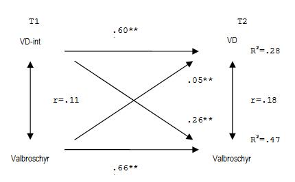 Figur 1. Regressionsmodell (kors-laggad OLS) gällande effekten av att ha läst valbroschyrer eller andra partirelaterade trycksaker på röstningsintention och faktiskt valdeltagande vid två olika tidpunkter (förval och efterval - EUP-valet 2009). Valdeltagande (VD) och valbroschyrsläsning är båda kodade som  dikotoma variabler (0-1). Detta medför att analyserna kan genomföras med  vanlig OLS-regression då resultaten, av förklarliga skäl, blir de samma som vid  logistisk regression.
