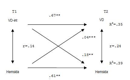 Figur 2. Regressionsmodell (kors-laggad OLS) gällande effekten av att ha besökt partiernas hemsidor på Internet kontra röstningsintention och faktiskt valdeltagande vid två olika tidpunkter (förval och efterval - EUP-valet 2009). Valdeltagande (VD) och hemsidesbesök är båda kodade som dikotoma variabler (0-1).
