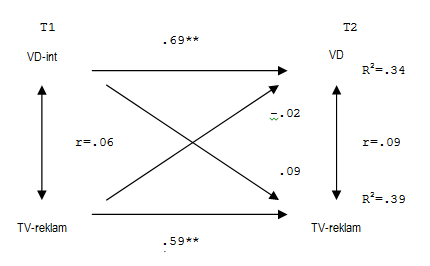 Figur 3. Regressionsmodell (kors-laggad OLS) gällande effekten av att ha sett partiernas reklaminslag i TV kontra röstningsintention och faktiskt valdeltagande vid två olika tidpunkter (förval och efterval - EUP-valet 2009). Valdeltagande (VD) och TV-reklamstittande är båda kodade som dikotoma variabler (0-1).