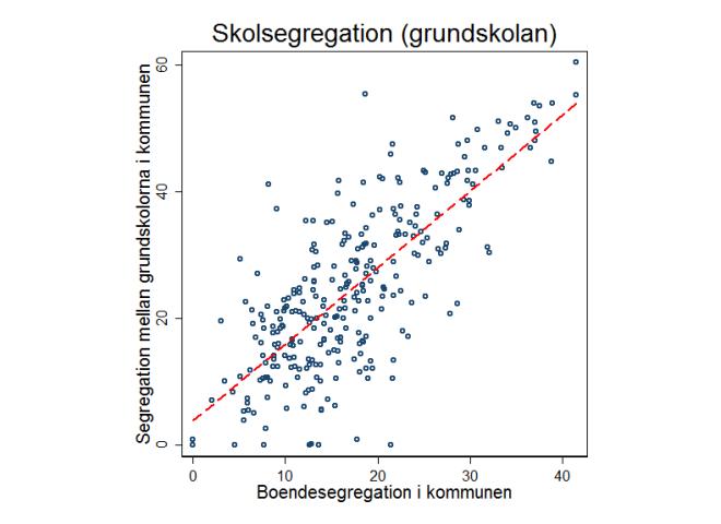 Sambandet mellan segregation i boende och segregation i grundskolan.