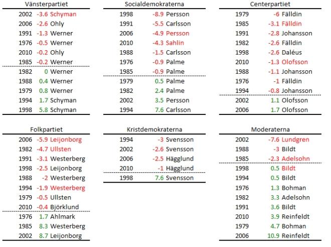 Förändring i valresultat sedan föregående val och om partiledaren avgick (rödmarkerat namn) eller ej.