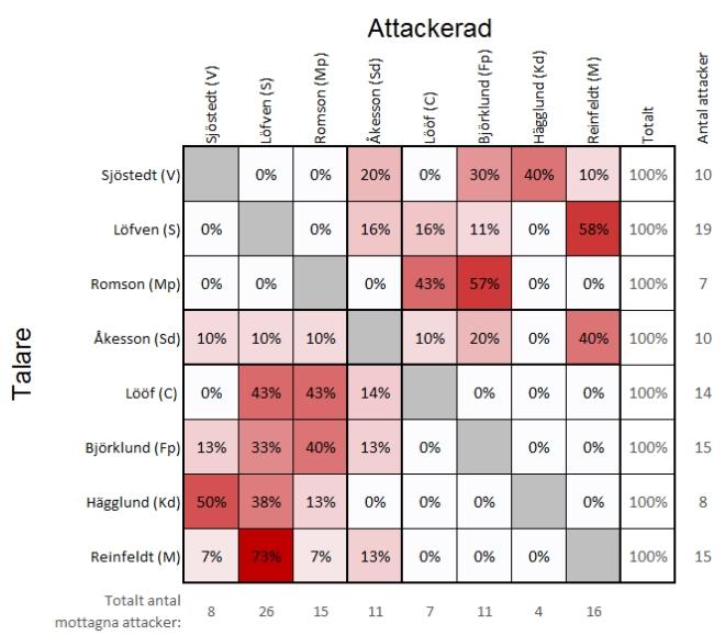 Vem attackerade vem i partiledardebatten 6/10 2013?