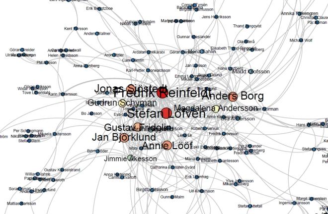Den centrala delen av nätverket. Fredrik Reinfeldt är mest central med 55 inlänkar.