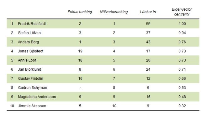 Tio-i-topp mest centrala personer i nätverksanalysen.
