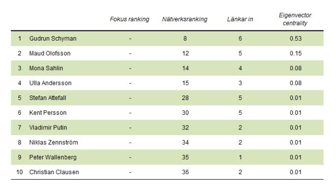 De tio personer som är mest centrala i nätverksanalysen utan att vara representerade på Fokus lista.