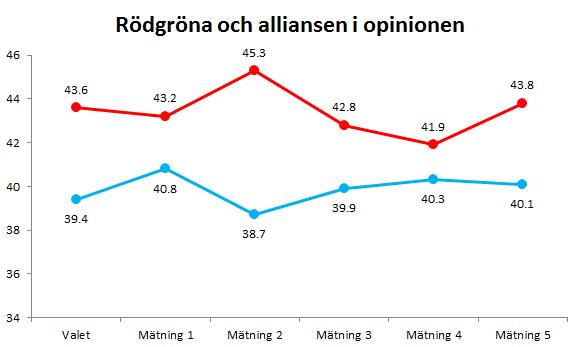 Mätningar sammanställda från Sifoskop, Demovus och Sospi United.