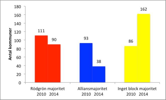 Figur 2 majoritet