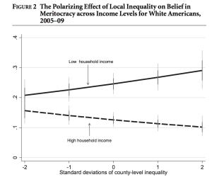 Ju ojämlikare omgivning, desto större skillnader mellan rika och fattiga i tron på meritokrati.