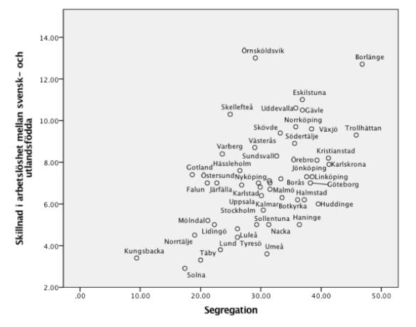 vad är segregation