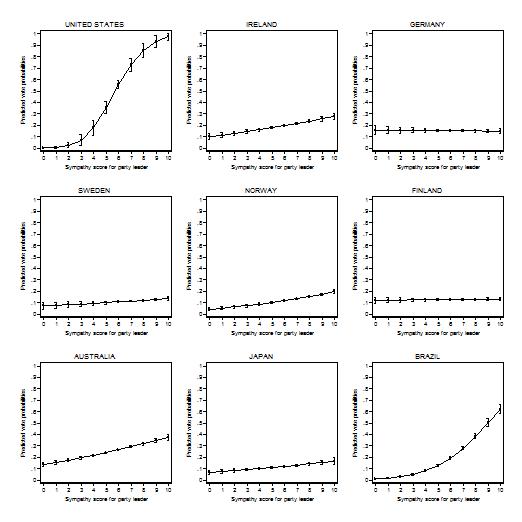 Partiledareffekter i nio länder