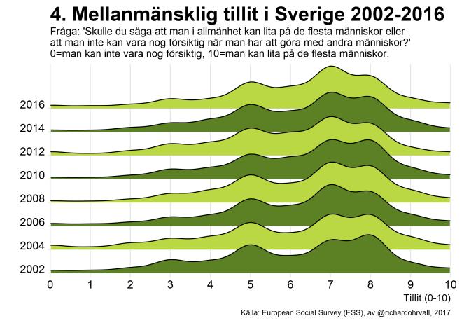 trust_2016_sweden