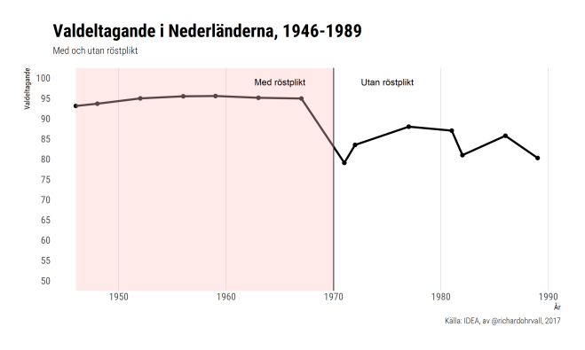 compulsory_turnout_netherlands