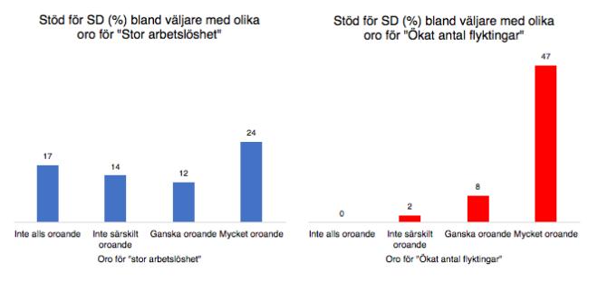 Stöd för Sverigedemokraterna